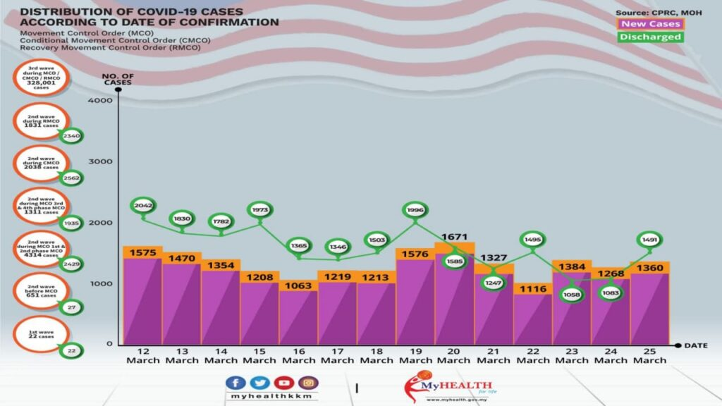 The-distribution-of-COVID-19-cases-by-Ministry-of-Health-Malaysia